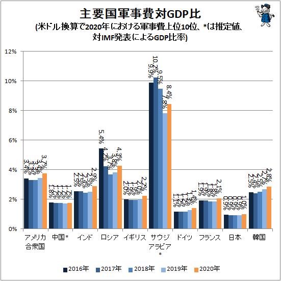 ↑ 主要国軍事費対GDP比(SIPRI発表値、米ドル換算で2020年における軍事費上位10位、*は推定値、対IMF発表によるGDP比率)