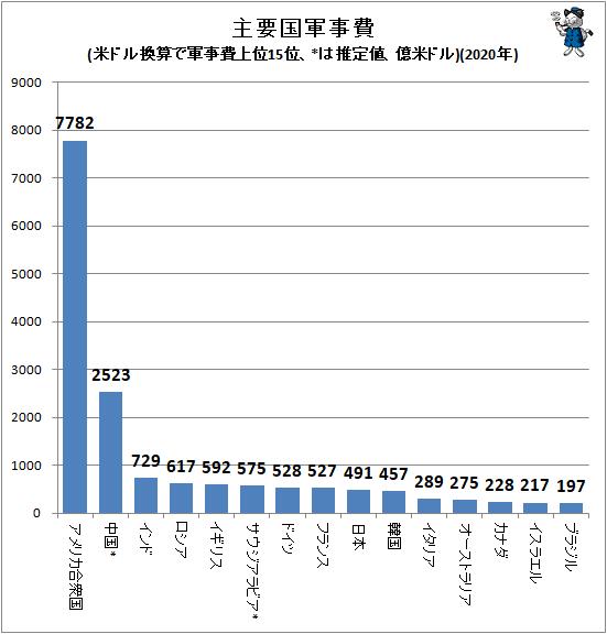↑ 主要国軍事費(SIPRI発表値、米ドル換算で軍事費上位15位、*は推定値、億米ドル)(2020年)(再録)