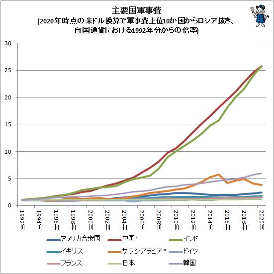 ↑ 主要国軍事費(2020年時点の米ドル換算で軍事費上位10か国からロシア抜き、自国通貨における1992年分からの倍率)