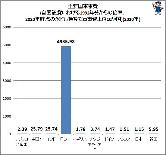 ↑ 主要国軍事費(自国通貨における1992年分からの倍率、202年時点の米ドル換算で軍事費上位10か国)(2020年)