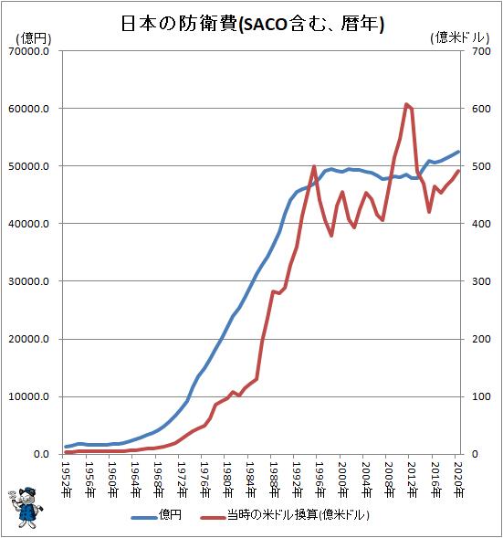 ↑ 日本の防衛費(SACO含む、暦年)