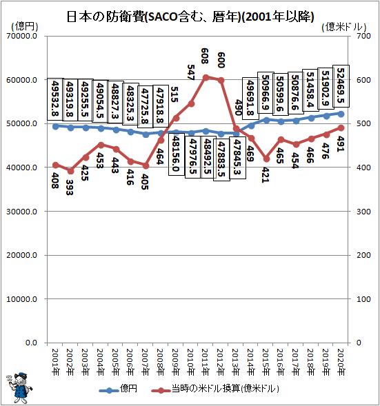 ↑ 日本の防衛費(SACO含む、暦年)(2001年以降)