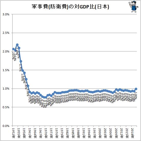 ↑ 軍事費(防衛費)の対GDP比(日本)
