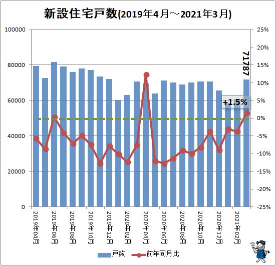↑ 新設住宅戸数(2019年4月-2021年3月)
