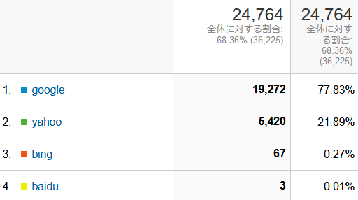 ↑ 2021年4月度の検索エンジン利用率