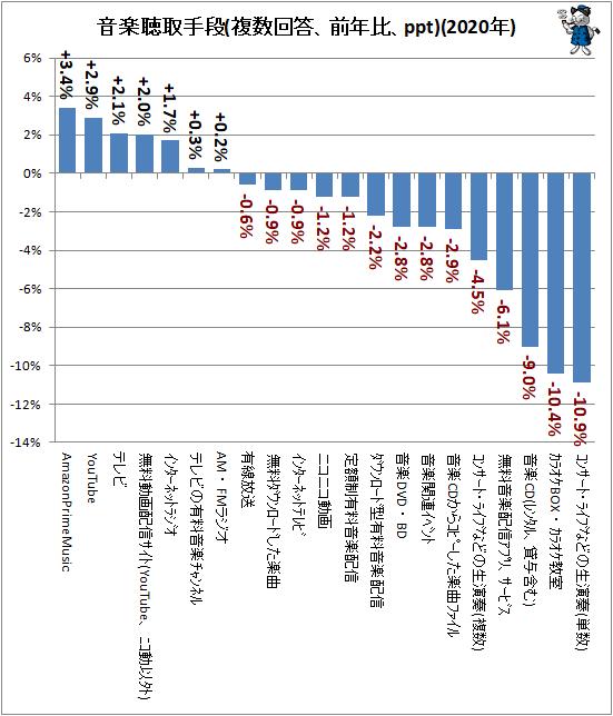 ↑ 音楽聴取手段(複数回答、前年比、ppt)(2020年)