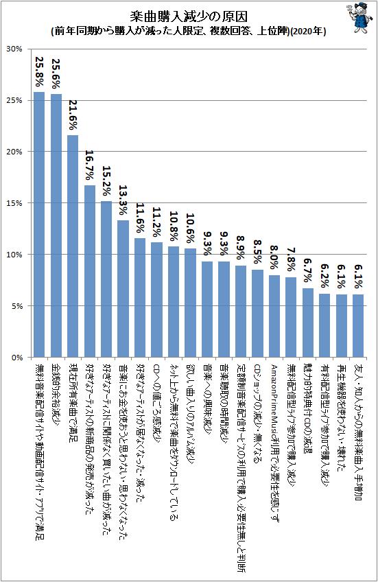 ↑ 楽曲購入減少の原因(前年同期から購入が減った人限定、複数回答、上位陣)(2020年)