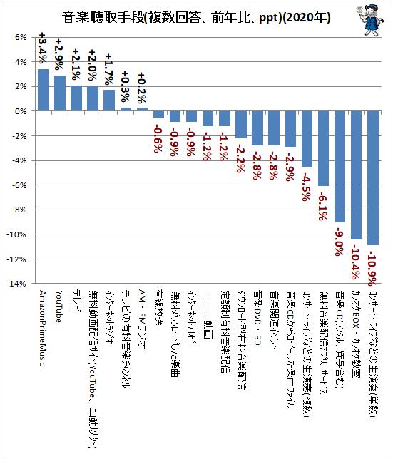 ↑ 音楽聴取手段(複数回答、前年比、ppt)(2020年)(再録)
