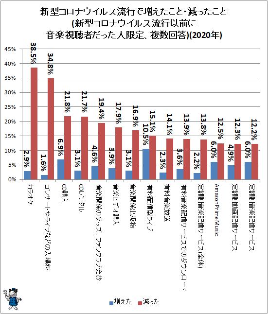 ↑ 新型コロナウイルス流行で増えたこと・減ったこと(新型コロナウイルス流行以前に音楽視聴者だった人限定、複数回答)(2020年)