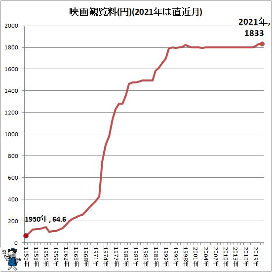 ↑ 映画観覧料(円)(2021年は直近月)