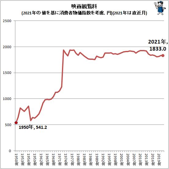 ↑ 映画観覧料(2021年の値を基に消費者物価指数を考慮、円)(2021年は直近月)
