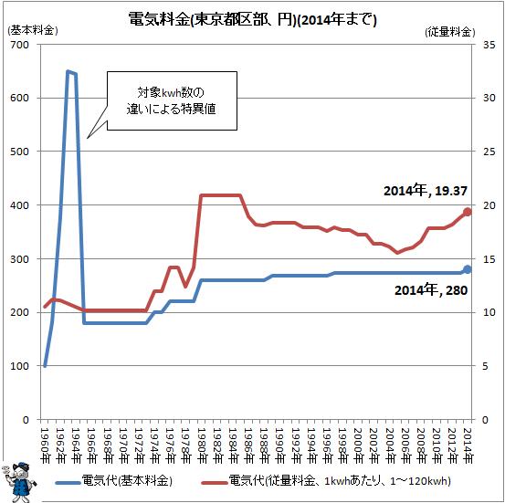 ↑ 電気料金(東京都区部、円)(2014年まで)