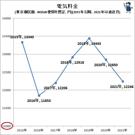 ↑ 電気料金(東京都区部、441kW使用を想定、円)(2015年以降、2021年は直近月)
