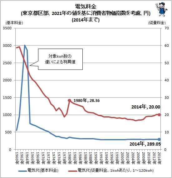 ↑ 電気料金(東京都区部、2021年の値を基に消費者物価指数を考慮、円)(2014年まで)