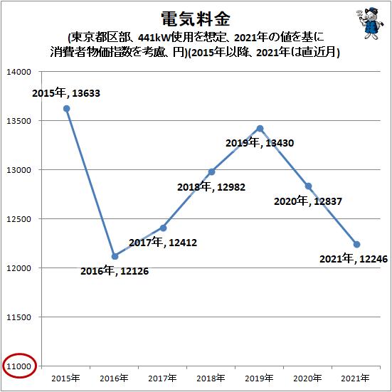↑ 電気料金(東京都区部、441kW使用を想定、2021年の値を基に消費者物価指数を考慮、円)(2015年以降、2021年は直近月)