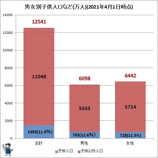 ↑ 男女別子供人口など(万人)(2021年4月1日時点)