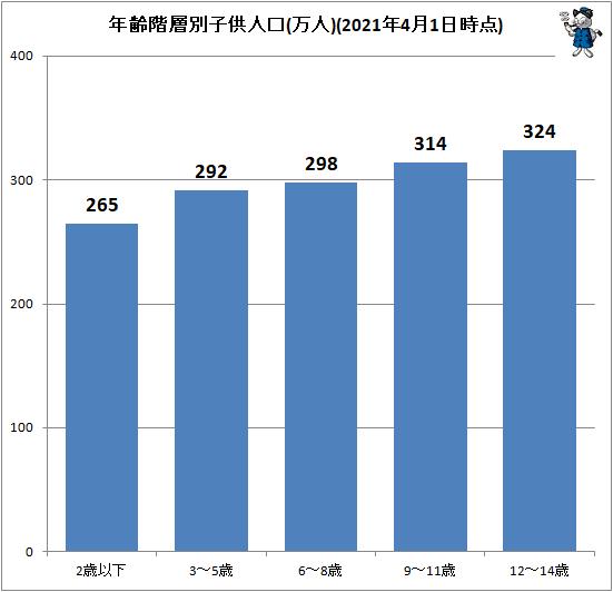 ↑ 年齢階層別子供人口(万人)(2021年4月1日時点)