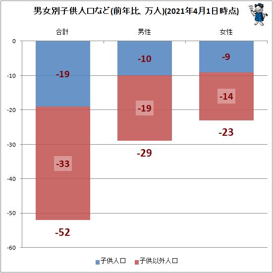 ↑ 男女別子供人口(前年比、万人)(2021年4月1日時点)