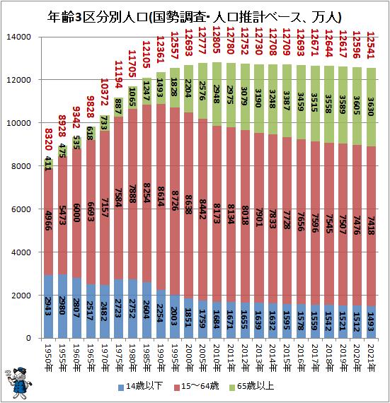 ↑ 年齢3区分別人口(国勢調査・人口推計ベース、万人)