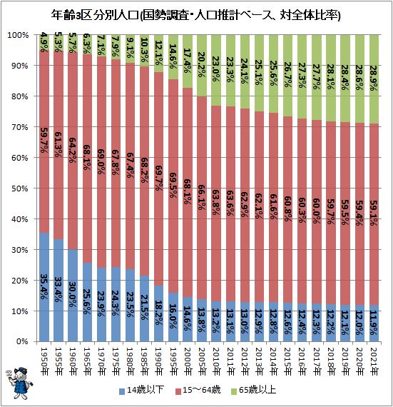 ↑ 年齢3区分別人口(全体比率、国勢調査・人口推計ベース)