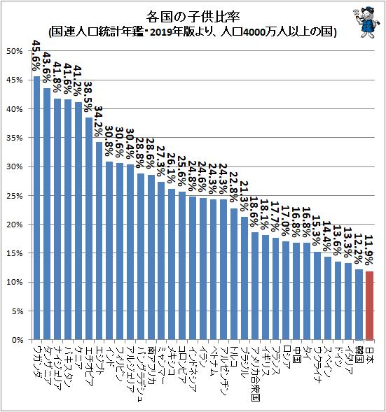 ↑ 各国の子供比率(国連人口統計年鑑・2019年版より、人口4000万人以上の国)