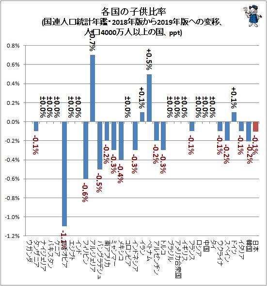↑ 各国の子供比率(国連人口統計年鑑・2018年版から2019年版への変移、人口4000万人以上の国、ppt)