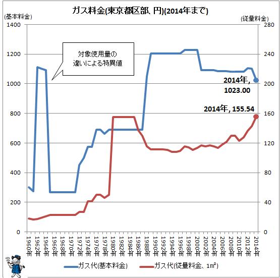 ↑ ガス料金(東京都区部、円)(2014年まで)