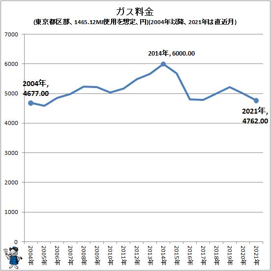 ↑ ガス料金(東京都区部、1465.12MJ使用を想定、円)(2004年以降、2021年は直近月)