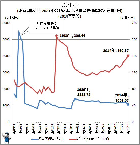 ↑ ガス料金(東京都区部、2021年の値を基に消費者物価指数を考慮、円)(2014年まで)