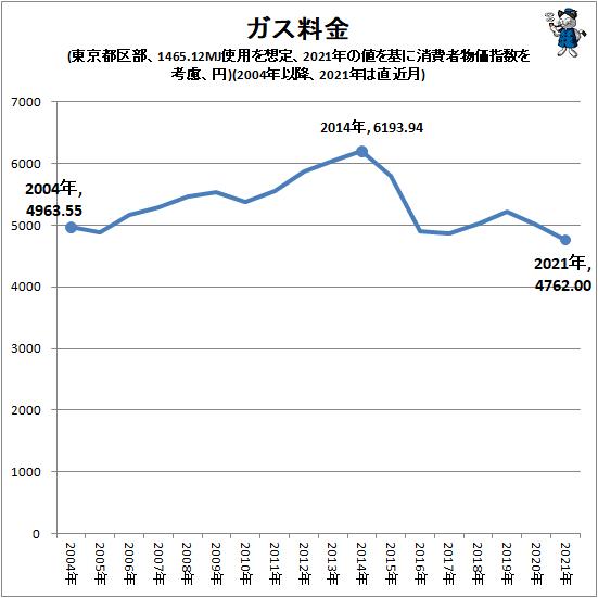 ↑ ガス料金(東京都区部、1465.12MJ使用を想定、2021年の値を基に消費者物価指数を考慮、円)(2004年以降、2021年は直近月)