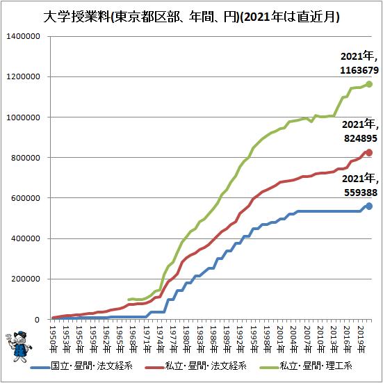 ↑ 大学授業料(東京都区部、年間、円)(2021年は直近月)
