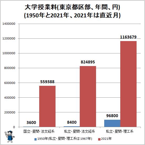 ↑ 大学授業料(東京都区部、年間、円)(1950年と2021年、2021年は直近月)