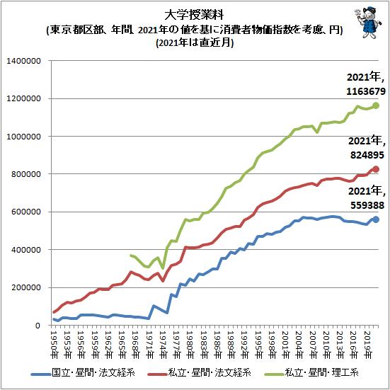 ↑ 大学授業料(東京都区部、年間、2021年の値を基に消費者物価指数を考慮、円)(2021年は直近月)