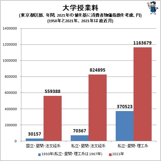 ↑ 大学授業料(東京都区部、年間、2021年の値を基に消費者物価指数を考慮、円)(1950年と2021年、2021年は直近月)