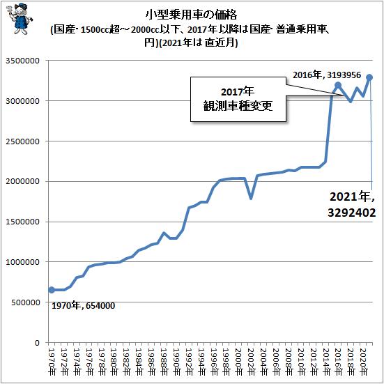 ↑ 小型乗用車の価格(国産・1500cc超-2000cc以下、2017年以降は国産・普通乗用車、円)(2021年は直近月)