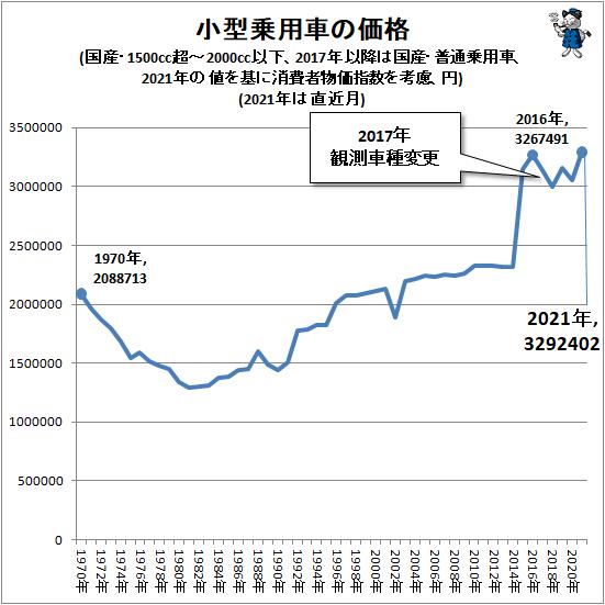 ↑ 小型乗用車の価格(国産・1500cc超-2000cc以下、2017年以降は国産・普通乗用車、2021年の値を基に消費者物価指数を考慮、円)(2021年は直近月)