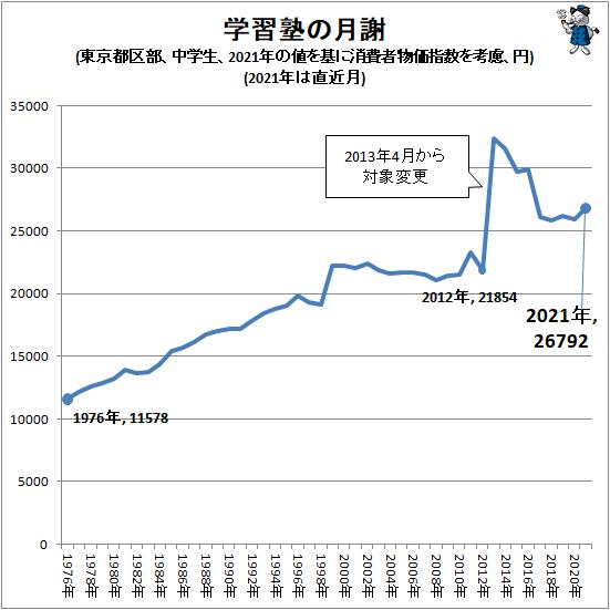 ↑ 学習塾の月謝(東京都区部、中学生、2021年の値を基に消費者物価指数を考慮、円)(2021年は直近月)