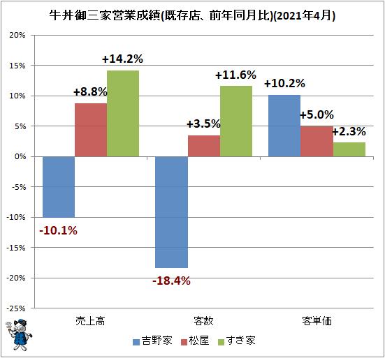 ↑ 牛丼御三家営業成績(既存店、前年同月比)(2021年4月)