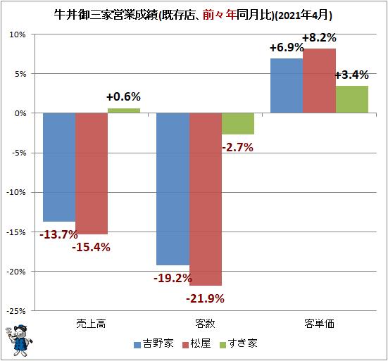 ↑ 牛丼御三家営業成績(既存店、前々年同月比)(2021年4月)
