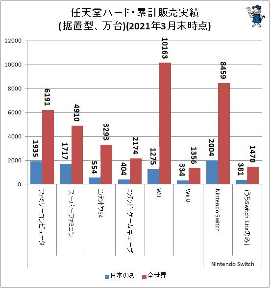 ↑ 任天堂ハード・累計販売実績(据置型、万台)(2021年3月末時点)