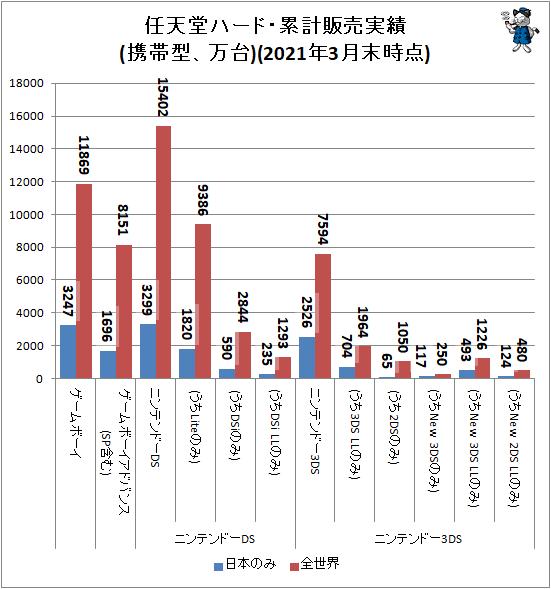 ↑ 任天堂ハード・累計販売実績(携帯型、万台)(2021年3月末時点)