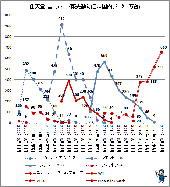 ↑ 任天堂・国内ハード販売動向(日本国内、年次、万台)