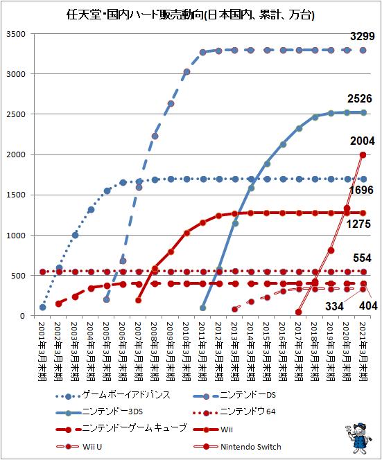 ↑ 任天堂・国内ハード販売動向(日本国内、累計、万台)