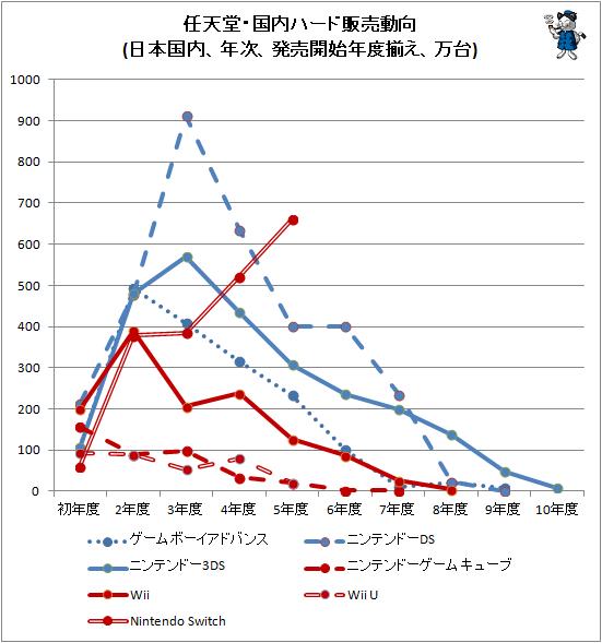 ↑ 任天堂・国内ハード販売動向(日本国内、年次、発売開始年度揃え、万台)