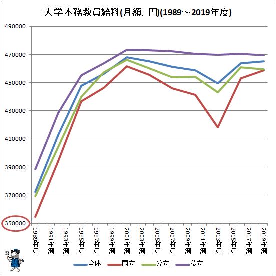 ↑ 大学本務教員給料(月額、円)(1989-2019年度)