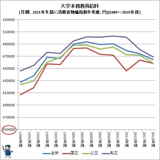 ↑ 大学本務教員給料(月額、2021年を基に消費者物価指数を考慮、円)(1989-2019年度)