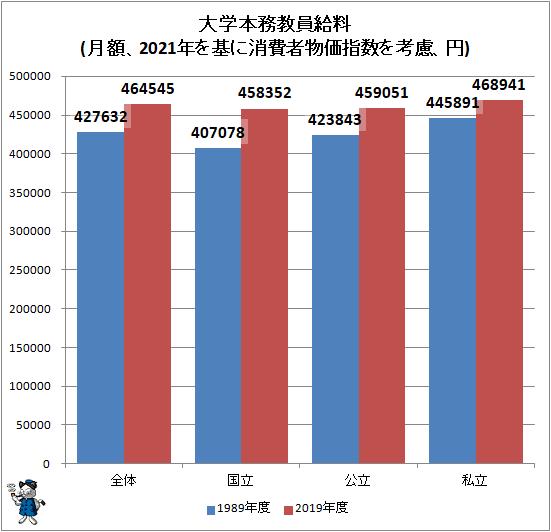 ↑ 大学本務教員給料(月額、2021年を基に消費者物価指数を考慮、円)