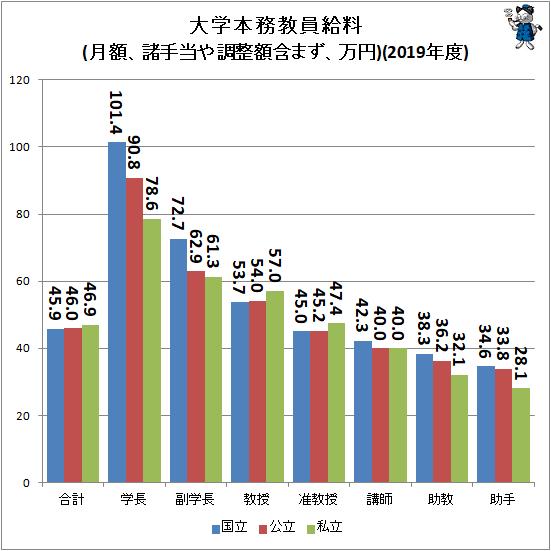 ↑ 大学本務教員給料(月額、諸手当や調整額含まず、万円)(2019年度)