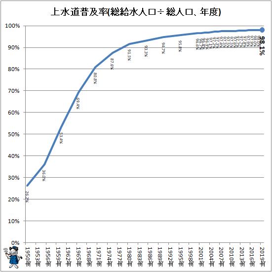↑ 上水道普及率(総給水人口÷総人口、年度)