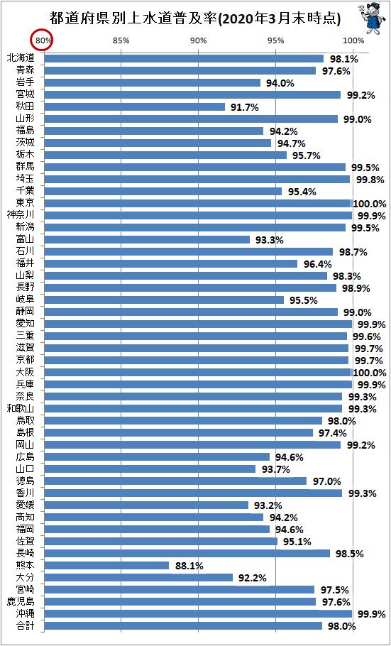 ↑ 都道府県別上水道普及率(2020年3月末時点)